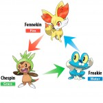 Estas son las primeras imágenes y artworks de Pokémon X y Pokémon Y