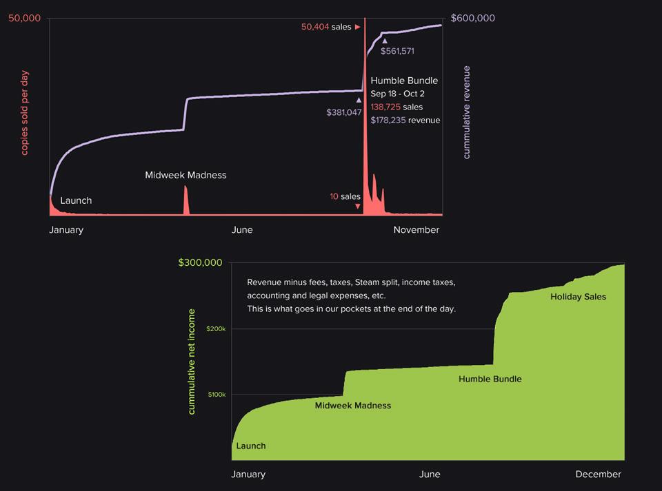 Hitbox analiza las ventas de su Dustforce