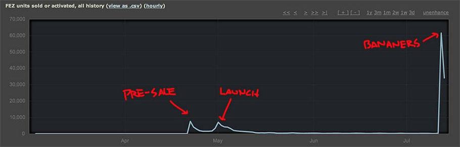FEZ se hincha a vender durante las rebajas de Steam