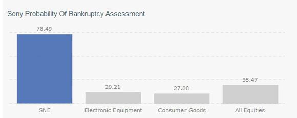 Sony tiene un 78% de caer en bancarrota en dos años, según Microaxis
