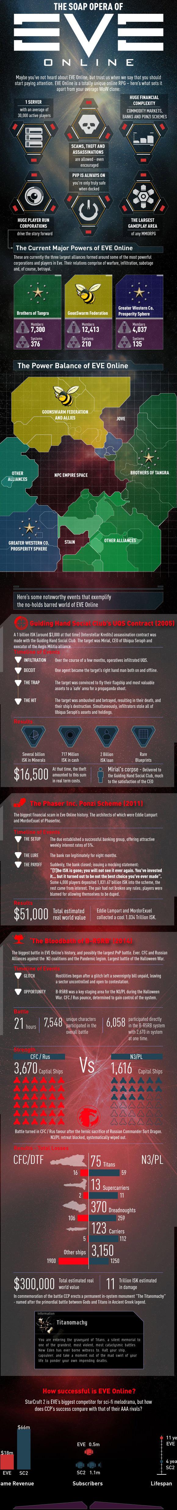 Este infográfico sobre EVE Online tiene argumentos de peso para jugarlo