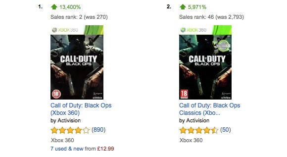 Call of Duty: Black Ops arrasa con su llegada a los retrocompatibles de Xbox One