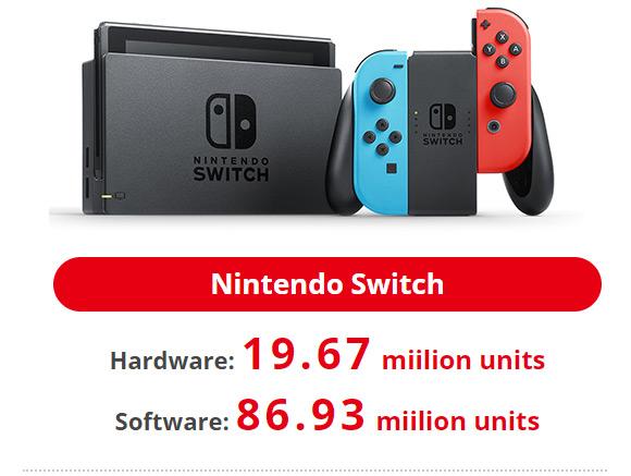 Las ventas de Switch se acercan a los 20 millones y Nintendo mantiene sus previsiones para el año fiscal