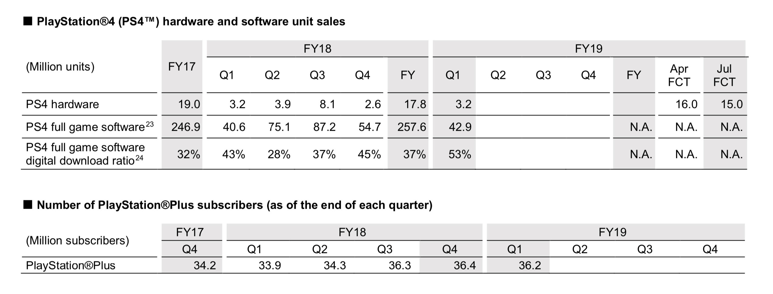 PS4 ya ha distribuido 100 millones de unidades