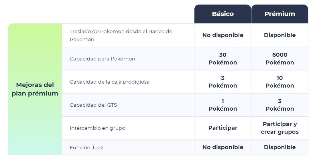 Detalladas las funcionalidades de Pokémon HOME