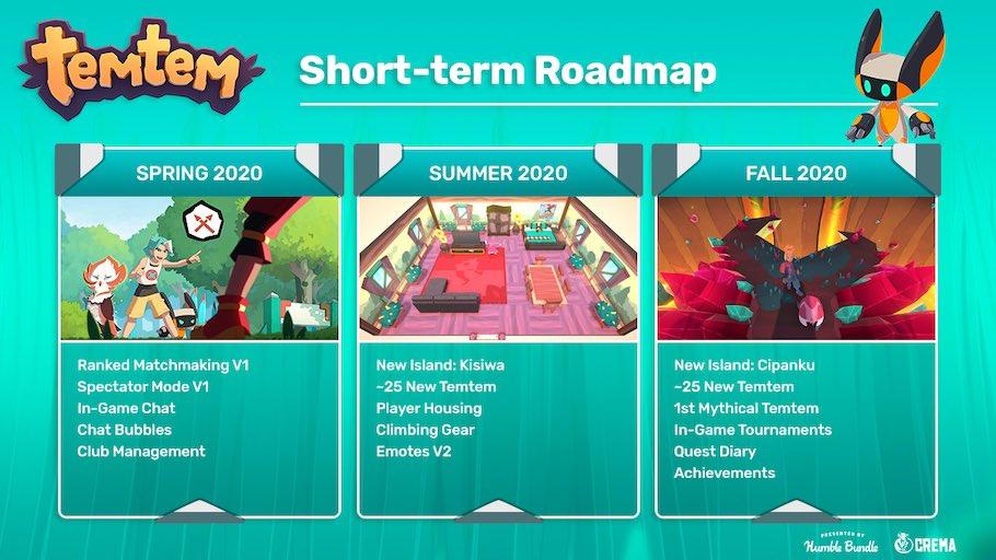Crema publica la hoja de ruta de Temtem para 2020, con nuevas criaturas, islas, logros y más