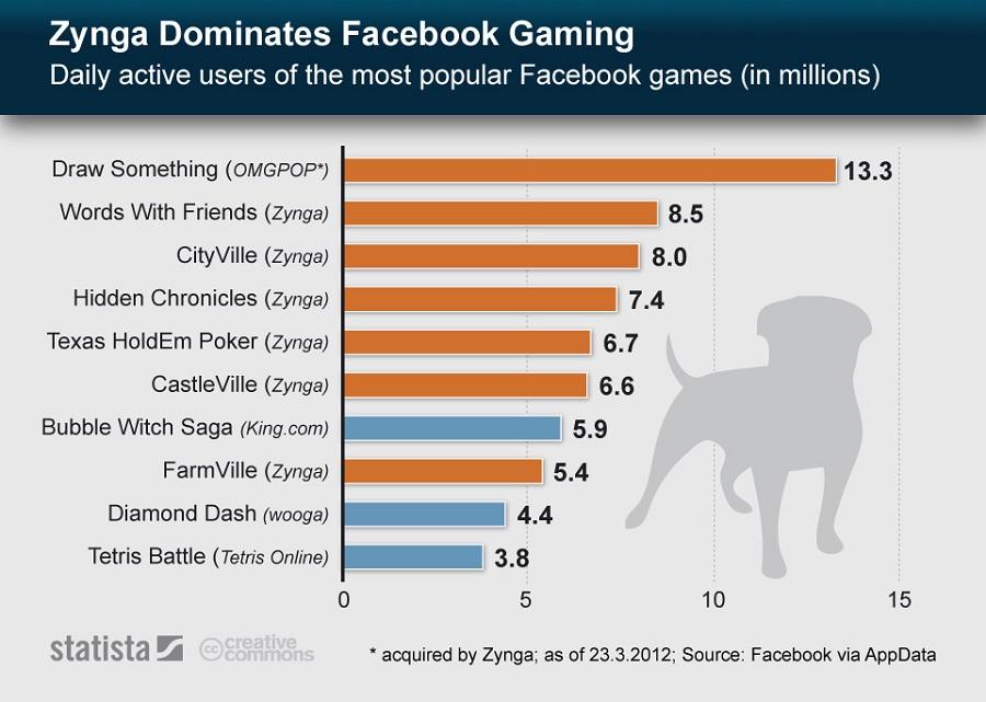 Zynga se enfrenta a una demanda popular a causa de una violación de datos