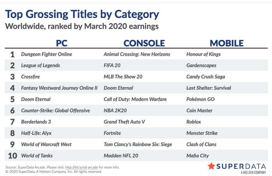 Animal Crossing: New Horizons es el juego más vendido de la historia en formato digital
