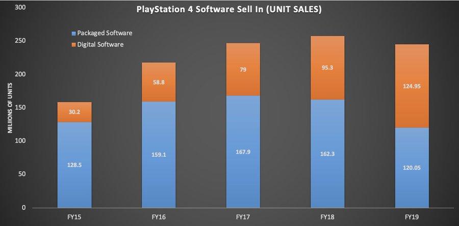 Sony confirma que PS5 se pondrá a la venta en Navidades